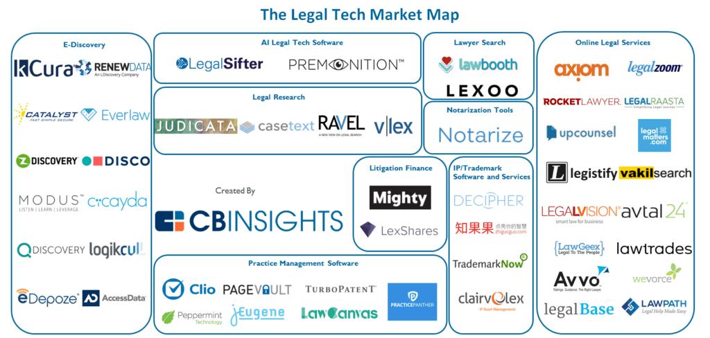 Карта современных legaltech платформ