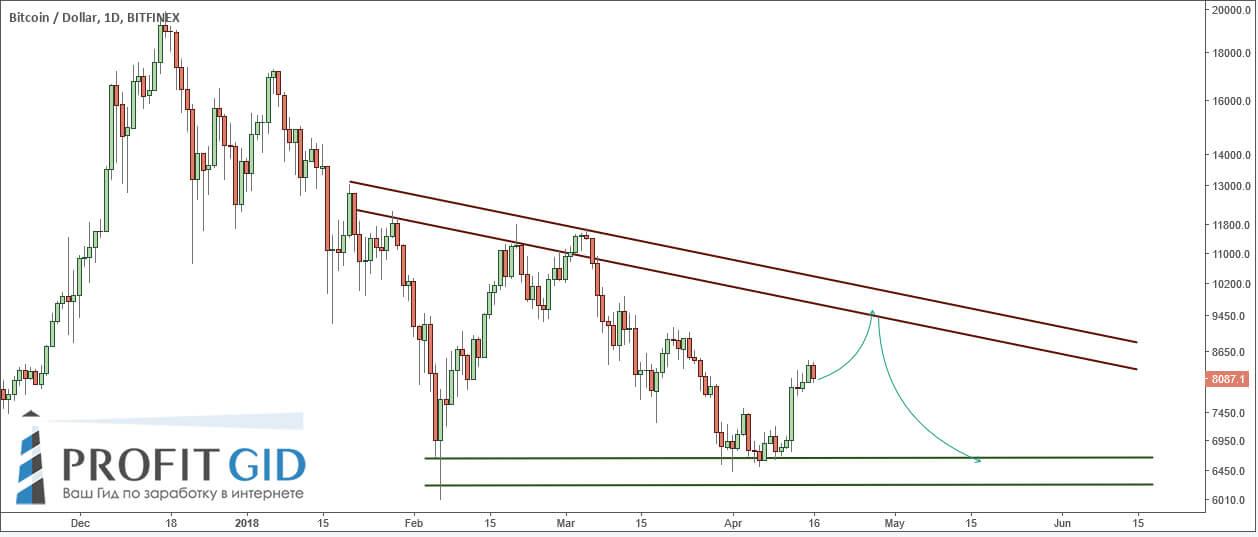 Треугольник на паре BTC / USD