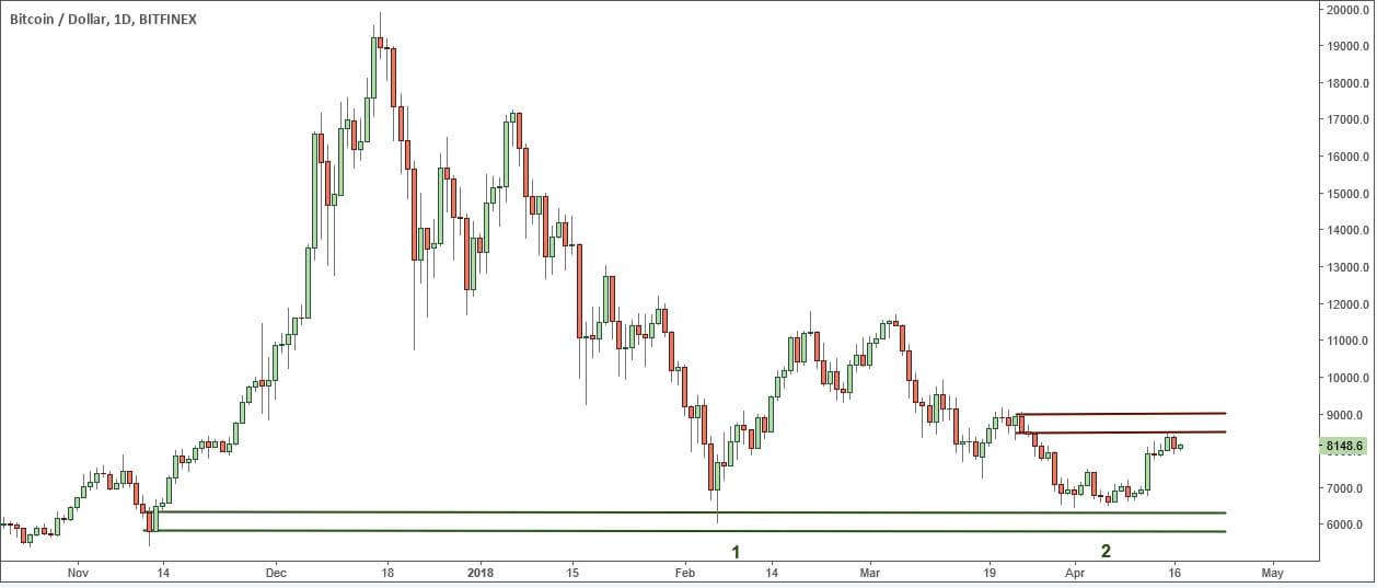 Второй ретест зоны спроса, BTC / USD
