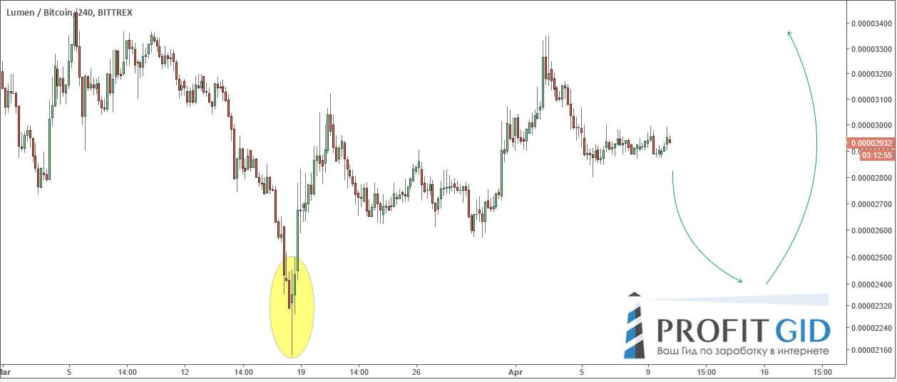 XLM / BTC, 4-часовой ТФ: сильнейший дисбаланс спроса и предложения