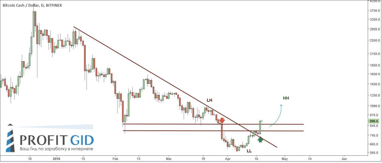 BCH / USD, 1D: сформирован нисходящий минимум, временное ценовое дно достигнуто