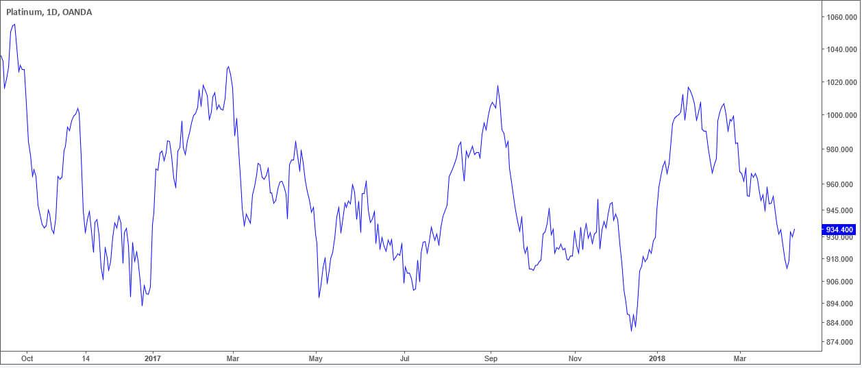 Платина, дневной интервал: линейный график