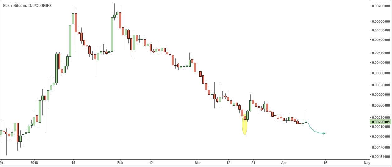 GAS / BTC: зона спроса уже совсем близко