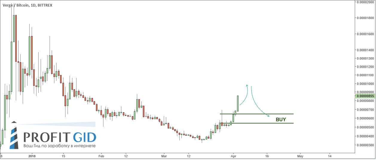 XVG / BTC коррелирует с XVG / USD, значит наша стратегию уместна здесь