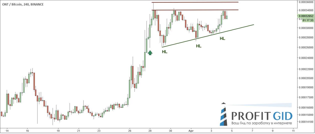 Восходящий треугольник на ONT / BTC, 4-часовик