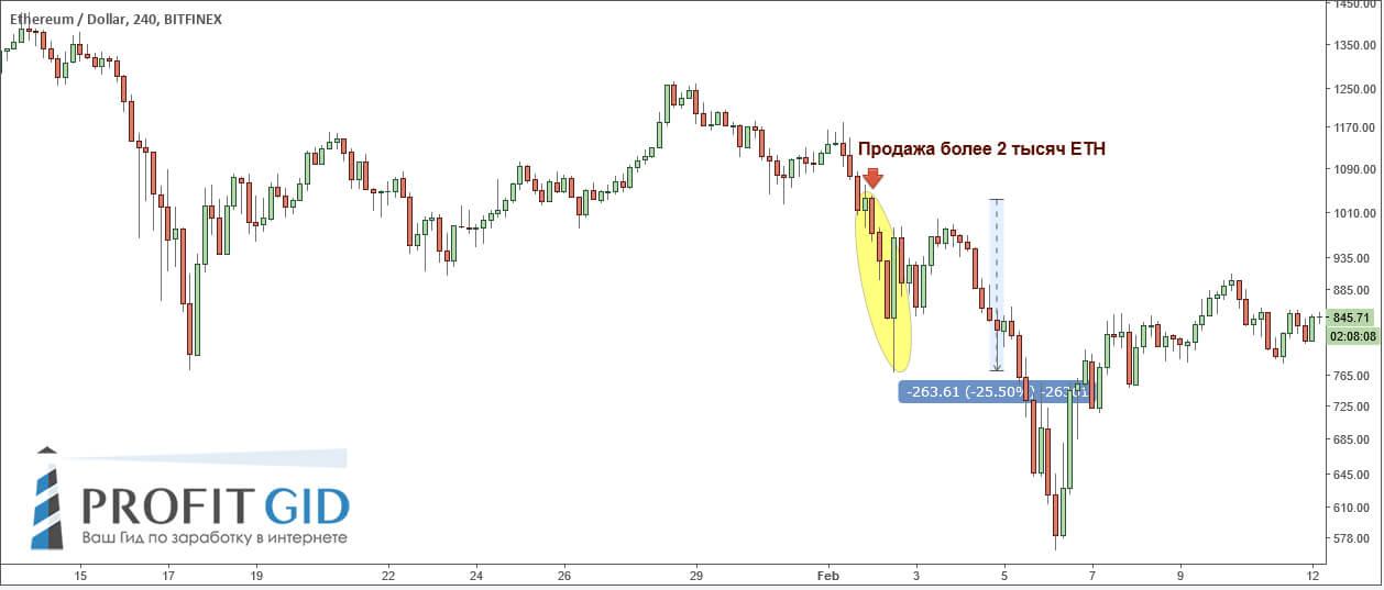 Продажа 2000 ETH с последующей реакцией рынка