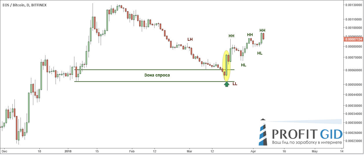 Восходящий тренд в силе: EOS / BTC, 4-часовой ТФ