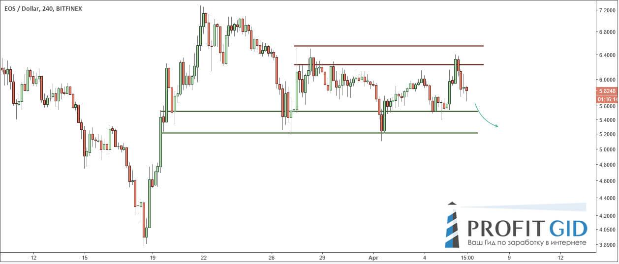 EOS / USD: флет и не думает заканчиваться