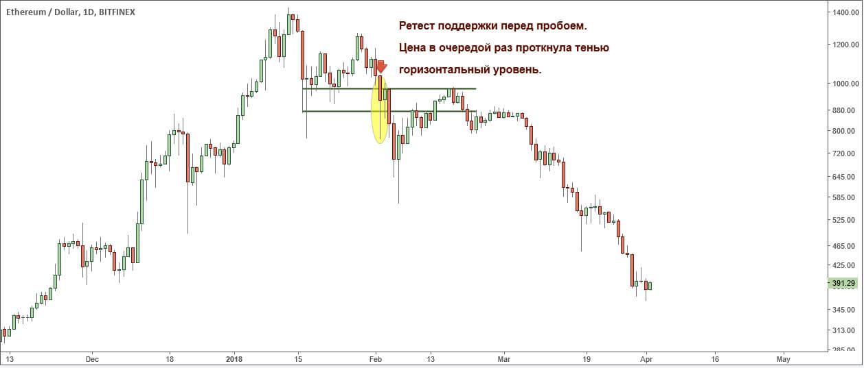 Крупная продажа крипто-монет толкнула рынок еще ниже