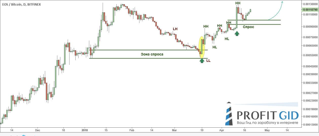 EOS / BTC, 1D ТФ: недюжинные перспективы для роста