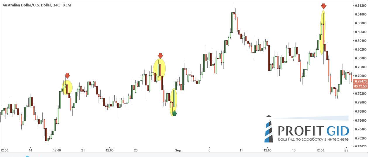 Поглощения, австралийский доллар