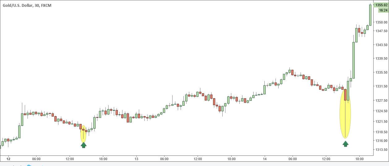 Золото, 30-минутный ТФ: молоты в восходящем тренде