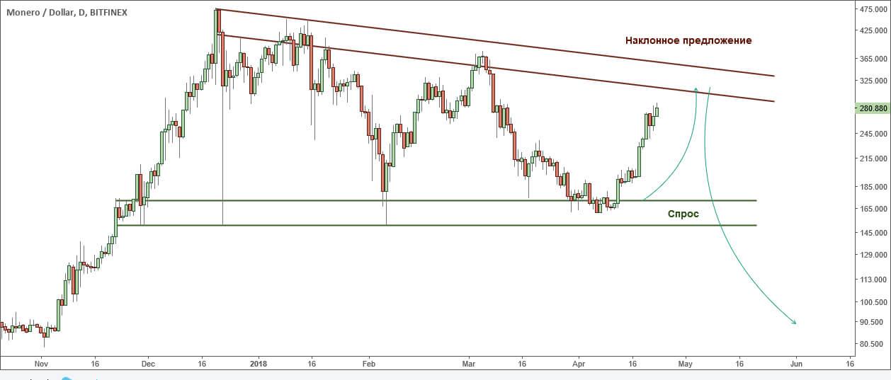 Наклонно предложение, котировки в треугольнике, XMR / USD