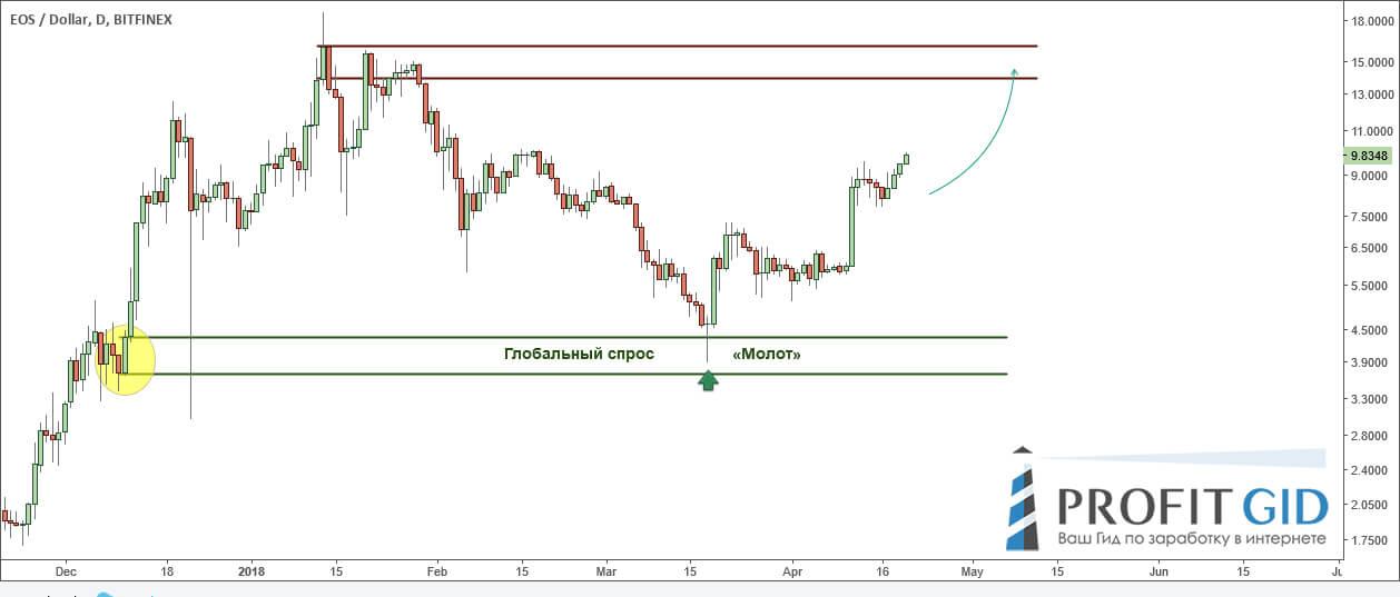 Связка зоны спроса и свечного сетапа на примере EOS / USD
