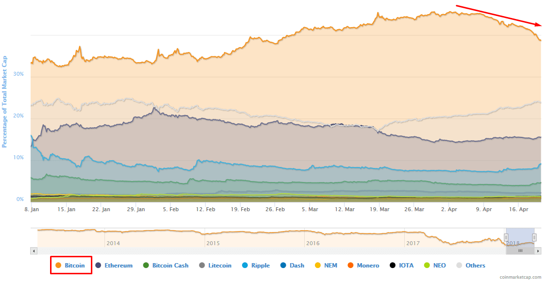Просадка рыночной капитализации BTC