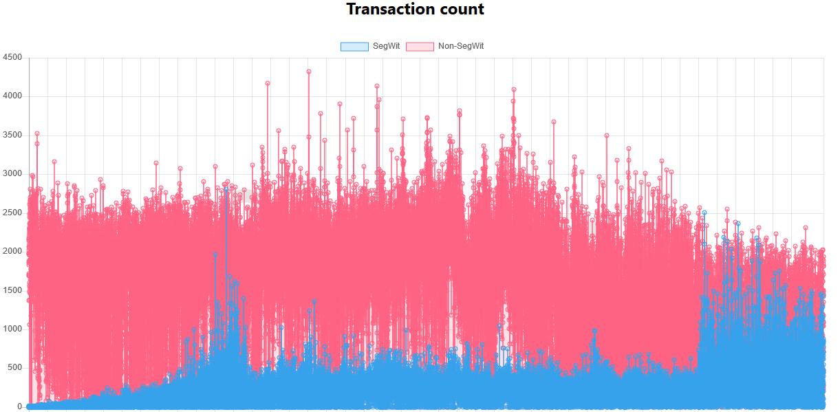 Визуальное соотношение segwit и non-segwit транзакций в сети