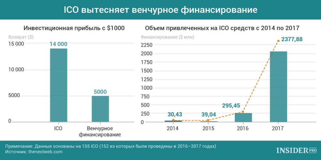 Ключевые тренды инвестирования в стартапы 2018 - 2