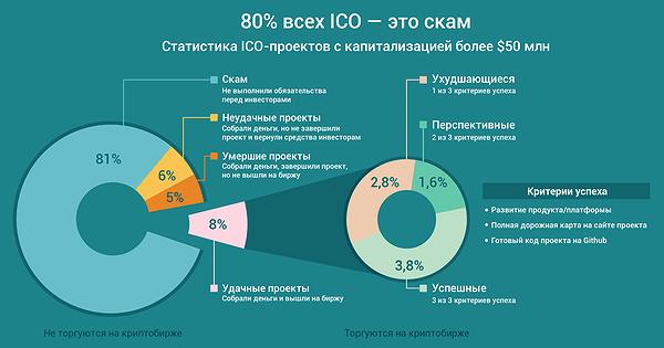 80% ICO - скам