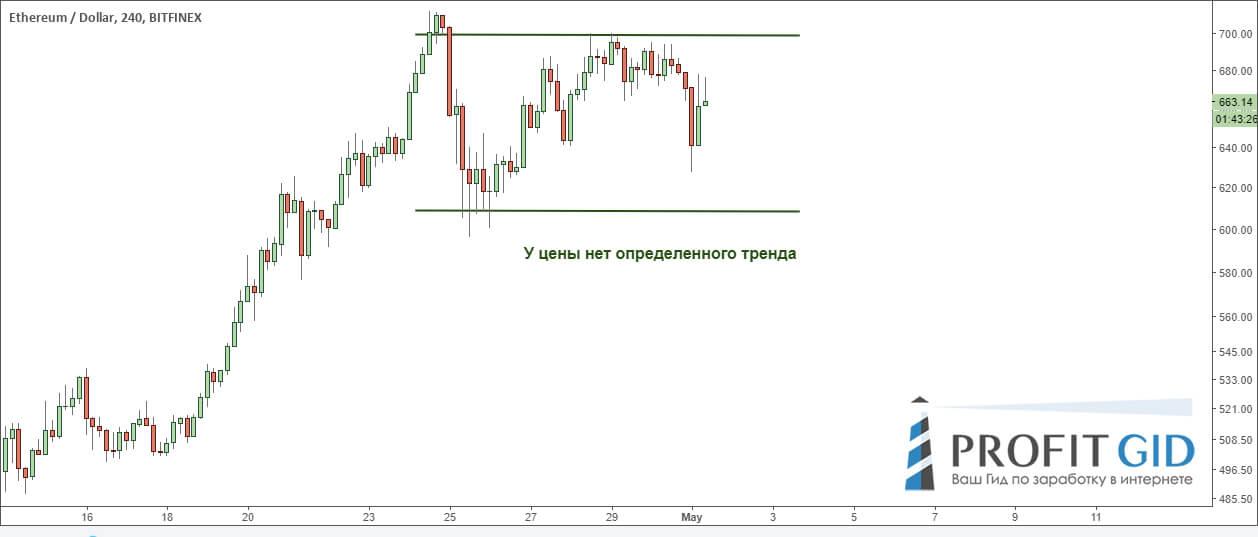 Нет четкой тенденции, ETH / USD, 4-часовой ТФ