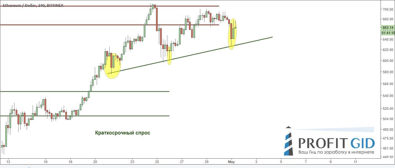 Свечной анализ говорит о том, что линия тренда до сих пор поддерживает цены