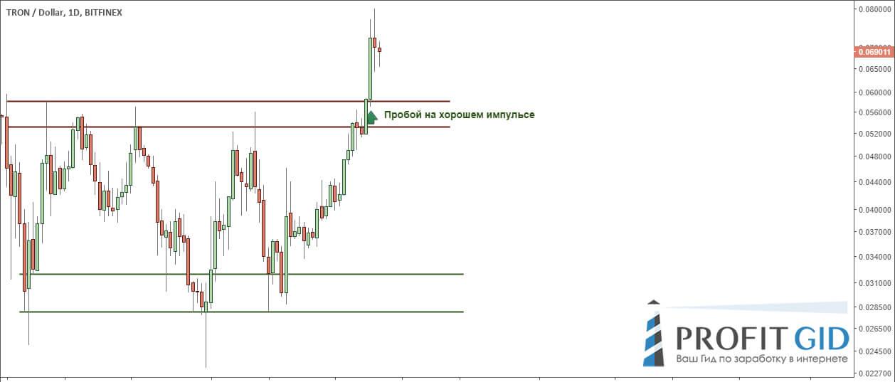 TRX / USD: смена тренда после прорыва боковика