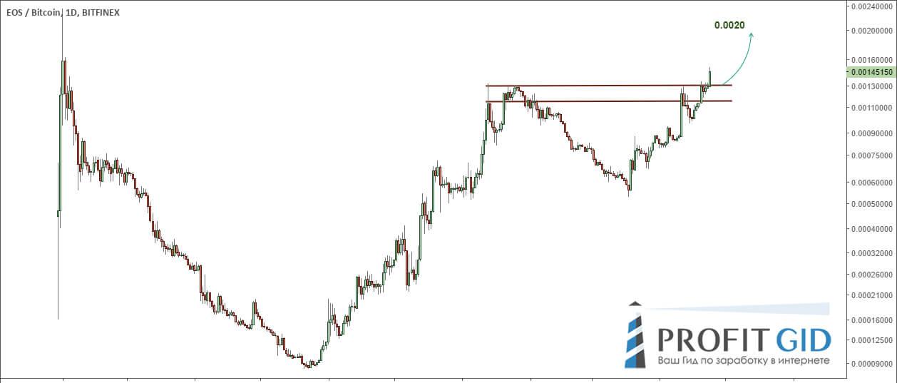 EOS / BTC, дневной график: пробой важного максимума возле 0.0013