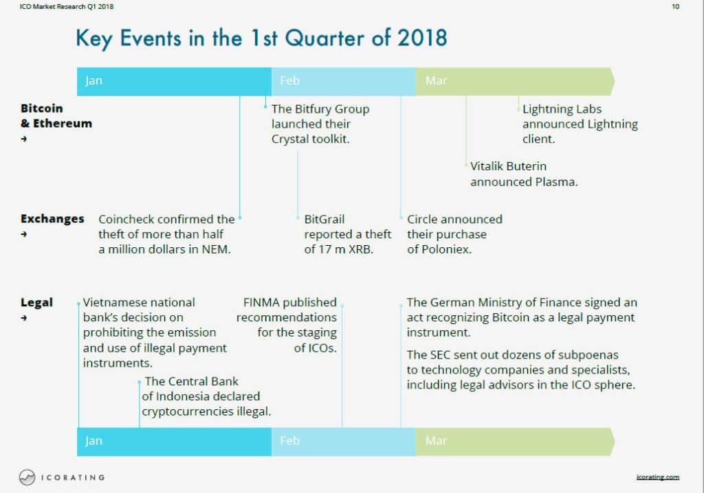 Ключевые события ICO 1 кв 2018