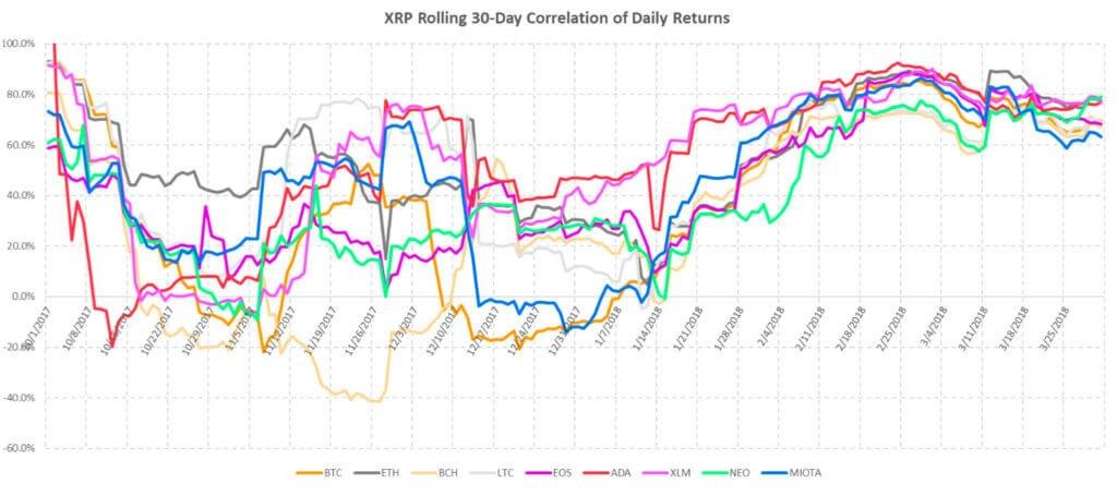 Коррелляция XRP и дневные доходы