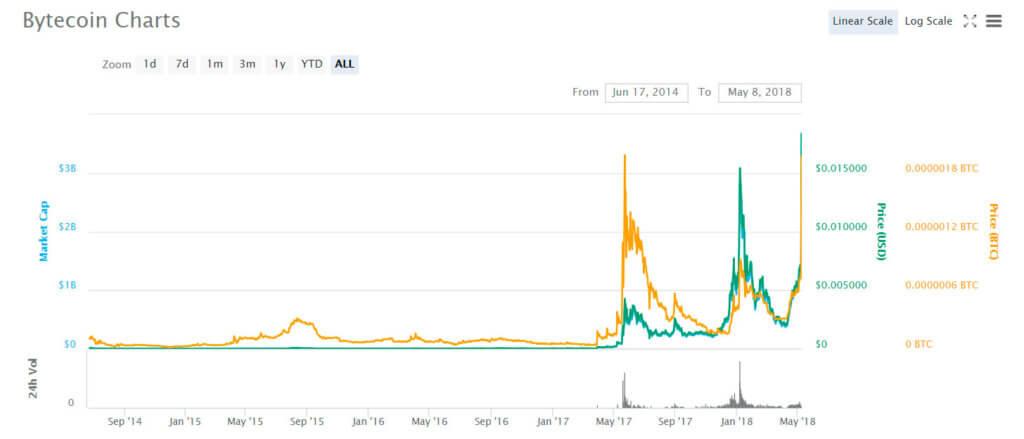 Bytecoin chart