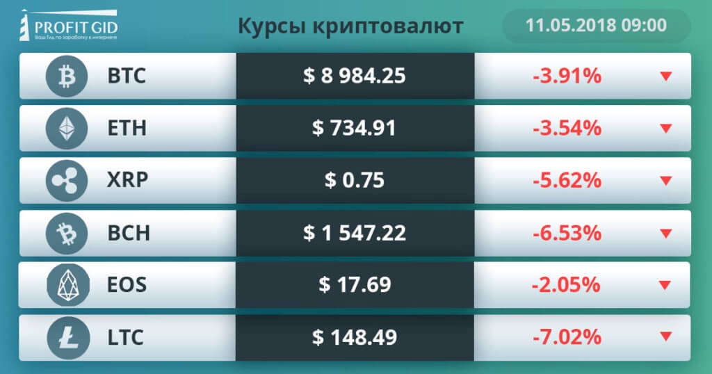 курсы валют 11 05 18