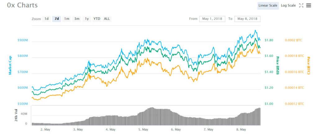 0x-chart