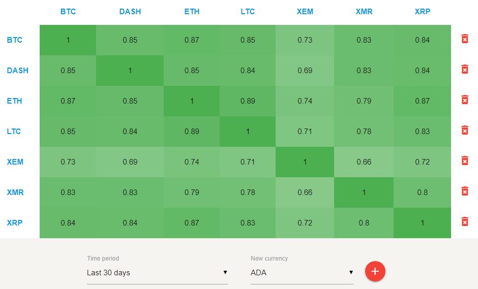 Корреляция основных альткоинов и биткоина, матричное представление