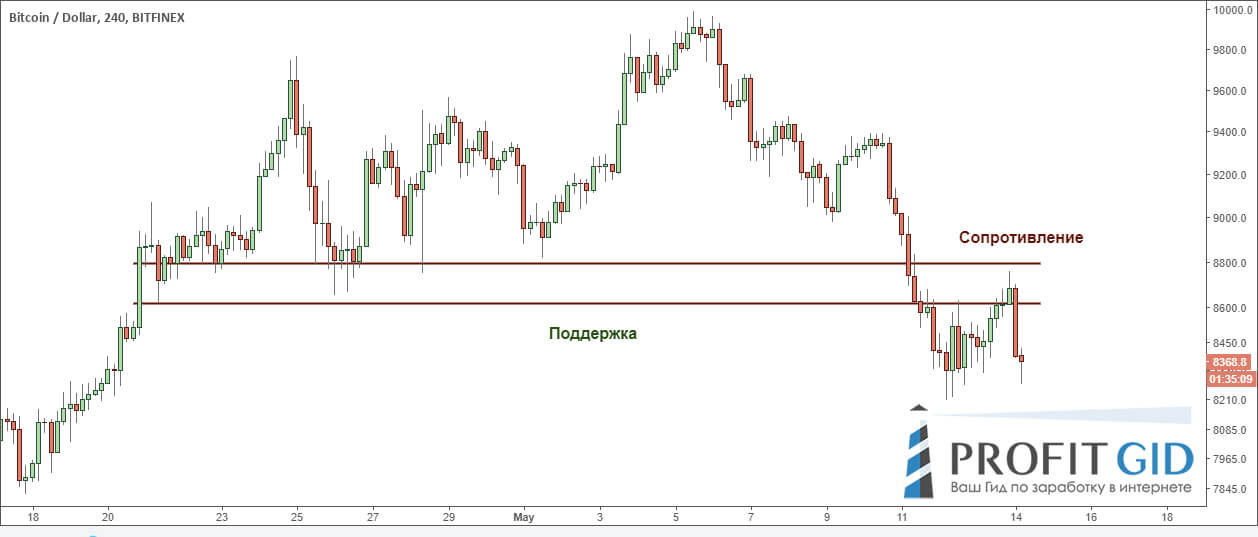 BTC / USD: смена полярности