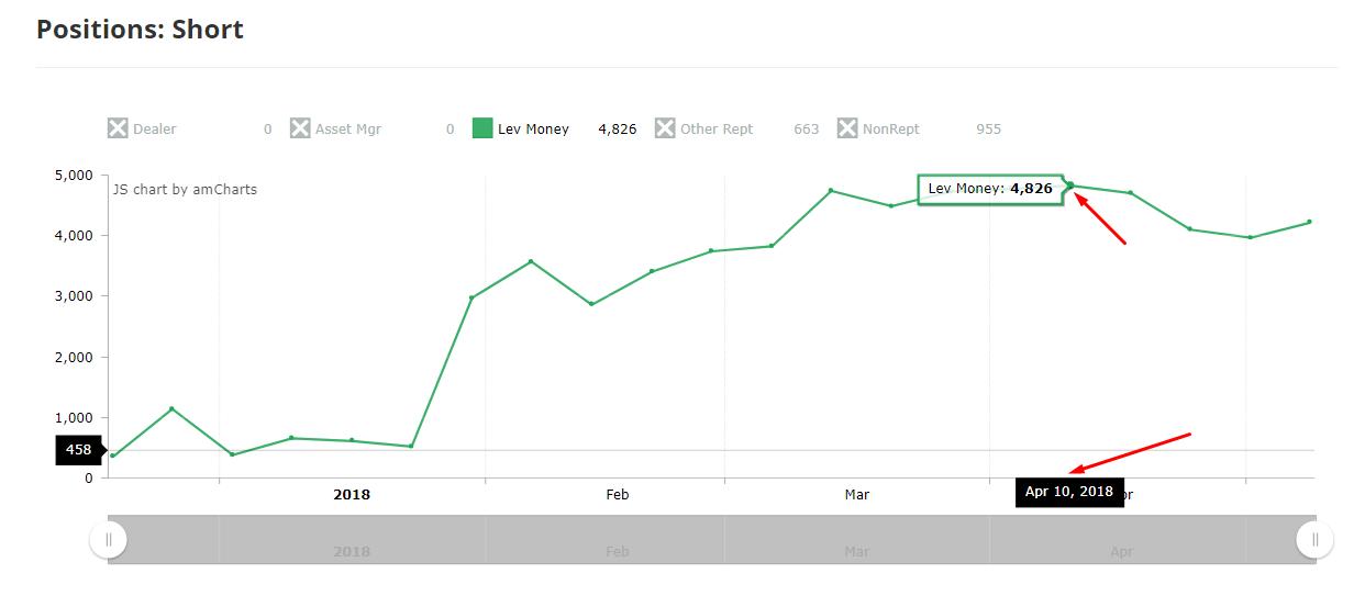 Рекордное количество позиций на продажу по фьючерсам Bitcoin