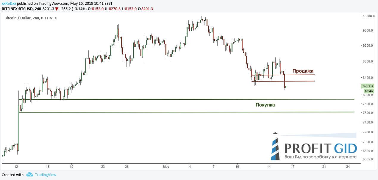 Области спроса и предложения, BTC / USD