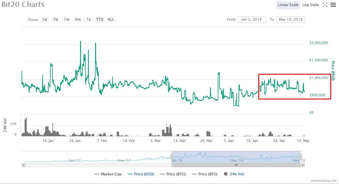 Курс индекса Bit20 за 2018, coinmarketcap