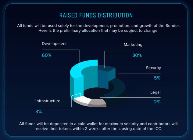 Как распределят средства, вырученные на ICO
