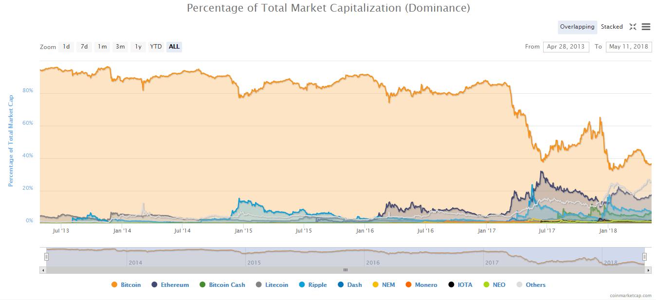 Рыночная капитализация, данные 11.05, coinmarketcap