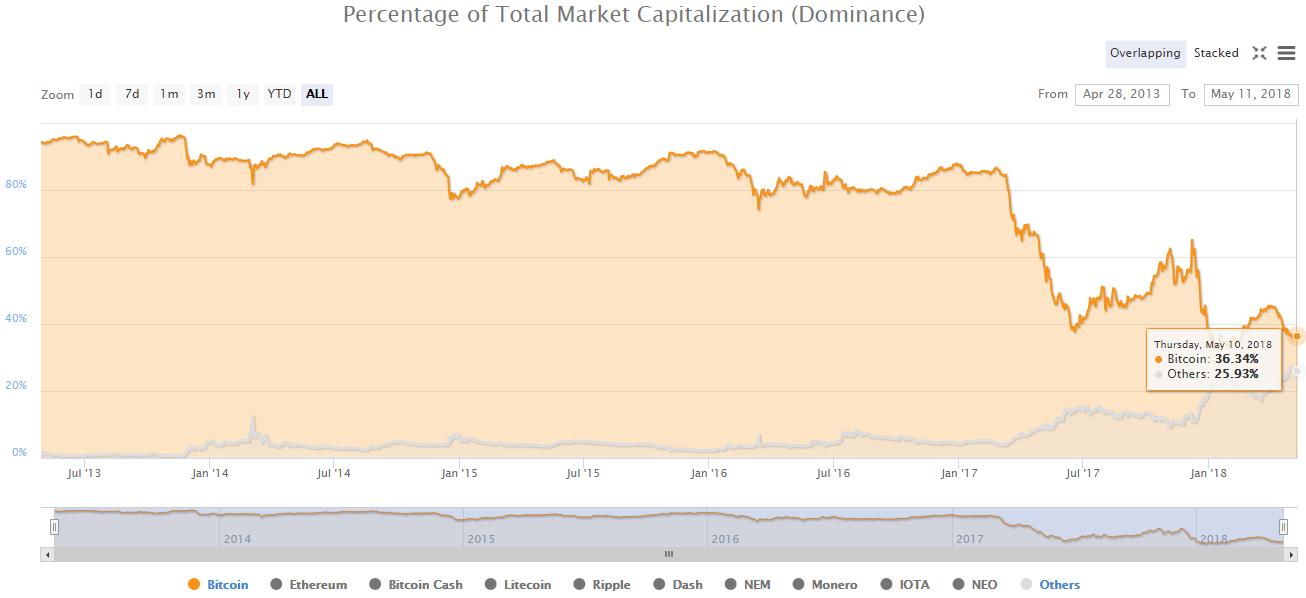 Обратная корреляция BTC и альткоинов