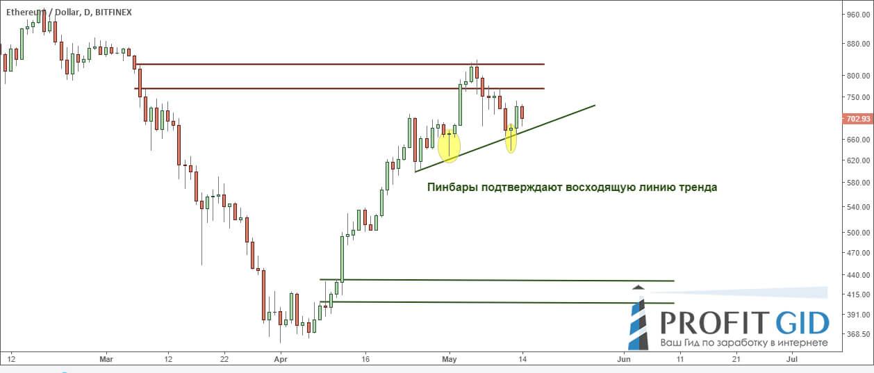 Восходящий тренд продолжается, ETH / USD