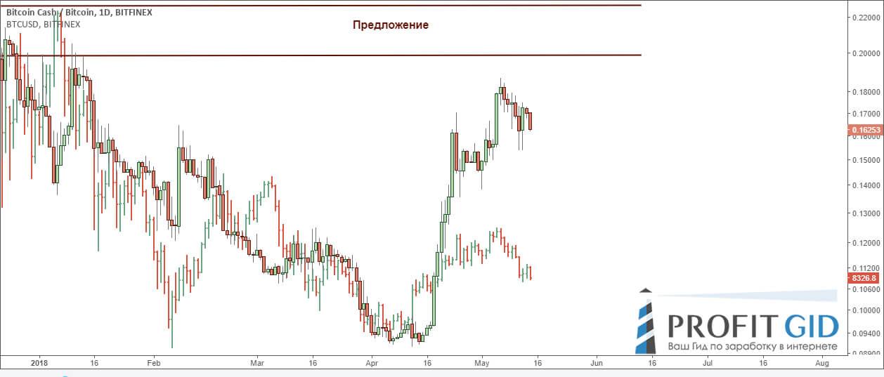 BCH / BTC: слабая связь с парой BTC / USD