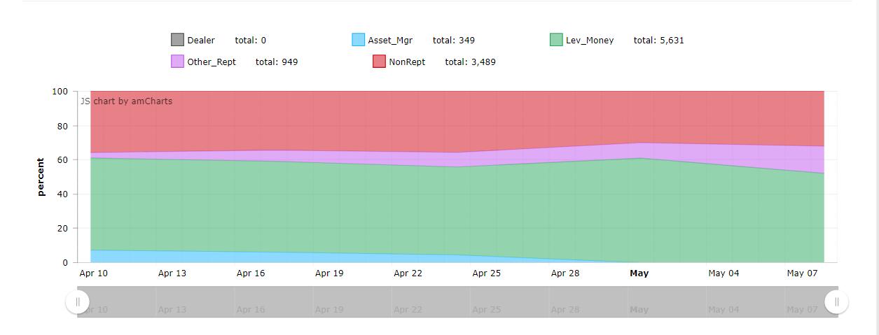 Дополнительная визуализация отчетов