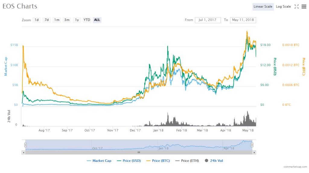 EOS chart