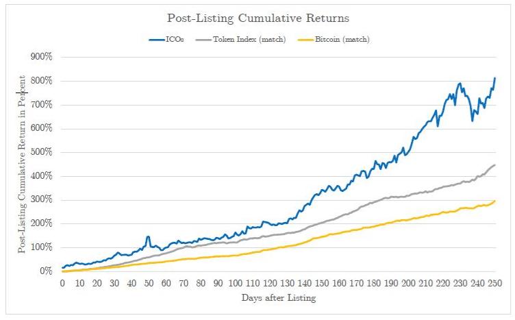 Рост прибыли с течением времени