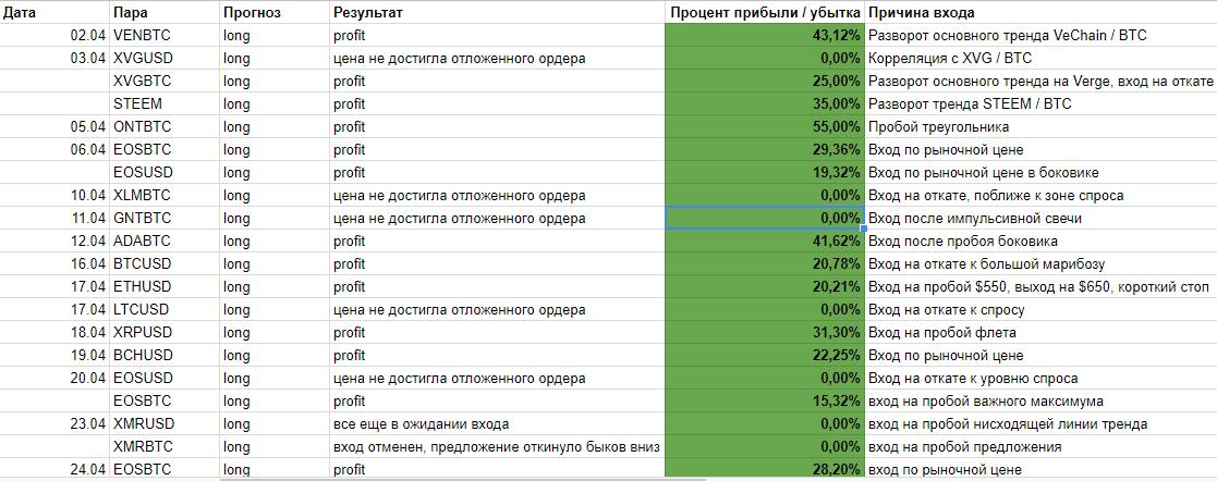 Торговые активы и проценты прибыли