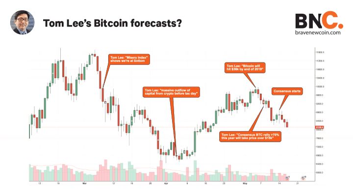 Tom-Lees-Bitcoin-forecasts