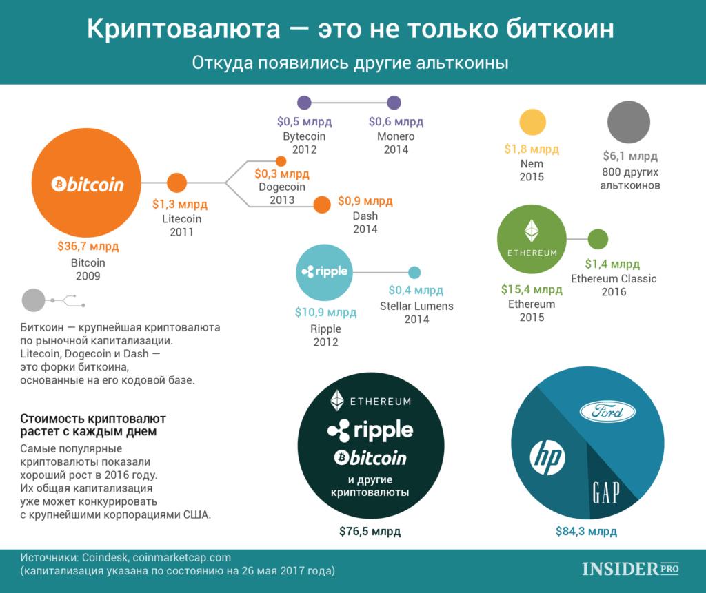 криптовалюта_статистика