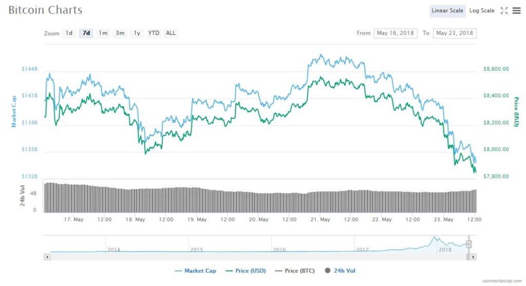 bitcoin_chart_230518