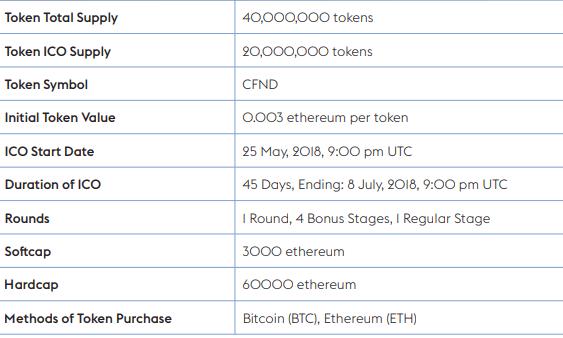 Cryptfunder — децентрализованное финансирование