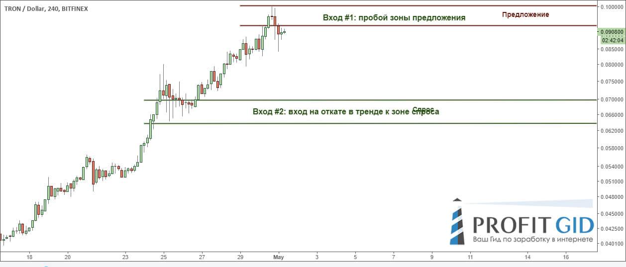 Варианты для входа в длинную позицию, TRX / USD, 1D